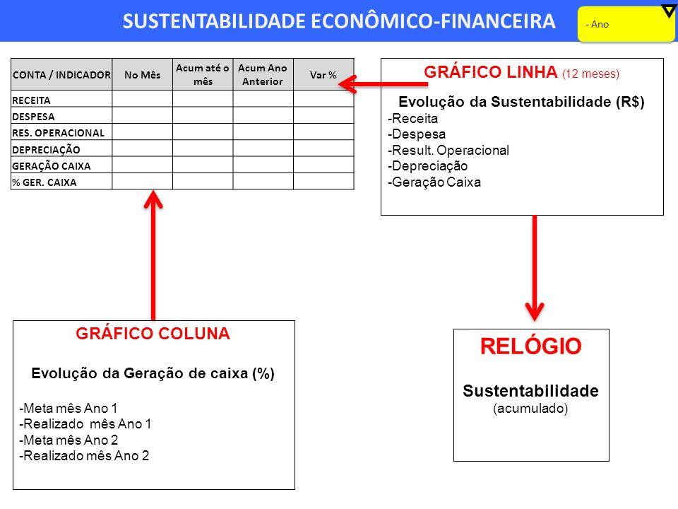 SUSTENTABILIDADE ECONÔMICO-FINANCEIRA GRÁFICO LINHA (12 meses) Evolução da Sustentabilidade (R$) -Receita -Despesa -Result. Operacional -Depreciação -