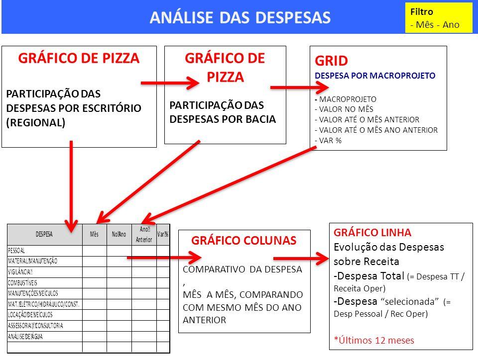 ANÁLISE DAS DESPESAS GRÁFICO COLUNAS COMPARATIVO DA DESPESA, MÊS A MÊS, COMPARANDO COM MESMO MÊS DO ANO ANTERIOR GRÁFICO DE PIZZA PARTICIPAÇÃO DAS DESPESAS POR ESCRITÓRIO (REGIONAL) Filtro - Mês - Ano GRÁFICO DE PIZZA PARTICIPAÇÃO DAS DESPESAS POR BACIA GRID DESPESA POR MACROPROJETO - MACROPROJETO - VALOR NO MÊS - VALOR ATÉ O MÊS ANTERIOR - VALOR ATÉ O MÊS ANO ANTERIOR - VAR % GRÁFICO LINHA Evolução das Despesas sobre Receita -Despesa Total (= Despesa TT / Receita Oper) -Despesaselecionada (= Desp Pessoal / Rec Oper) *Últimos 12 meses