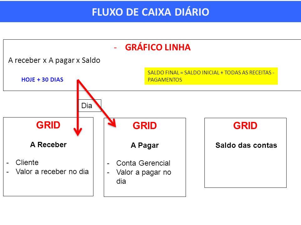 FLUXO DE CAIXA DIÁRIO -GRÁFICO LINHA A receber x A pagar x Saldo HOJE + 30 DIAS SALDO FINAL = SALDO INICIAL + TODAS AS RECEITAS - PAGAMENTOS GRID A Re