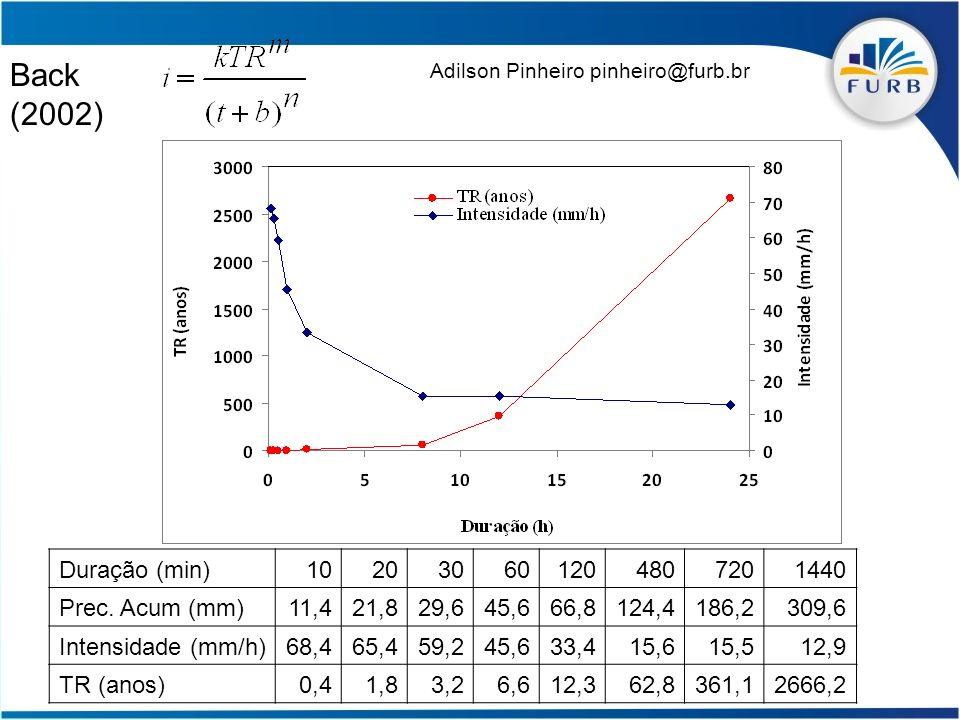 Slide 28 Back (2002) Duração (min)102030601204807201440 Prec. Acum (mm)11,421,829,645,666,8124,4186,2309,6 Intensidade (mm/h)68,465,459,245,633,415,61
