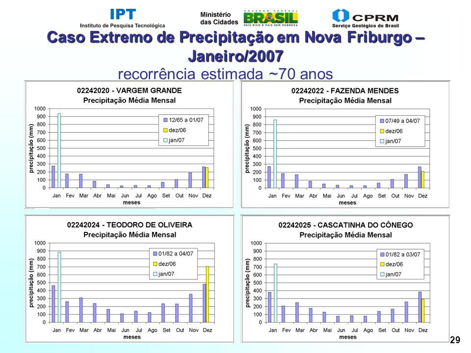 Slide 29 Caso Extremo de Precipitação em Nova Friburgo – Janeiro/2007 recorrência estimada ~70 anos