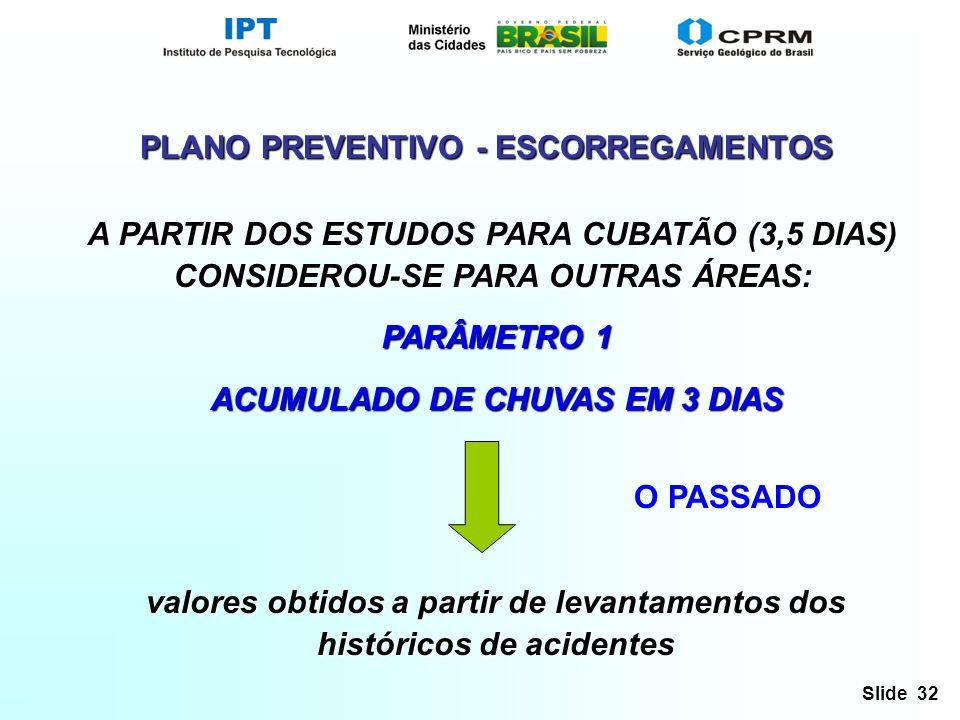 Slide 32 A PARTIR DOS ESTUDOS PARA CUBATÃO (3,5 DIAS) CONSIDEROU-SE PARA OUTRAS ÁREAS: PARÂMETRO 1 PARÂMETRO 1 ACUMULADO DE CHUVAS EM 3 DIAS ACUMULADO