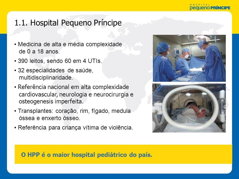 1.1. Hospital Pequeno Príncipe O HPP é o maior hospital pediátrico do país. Medicina de alta e média complexidade de 0 a 18 anos. 390 leitos, sendo 60