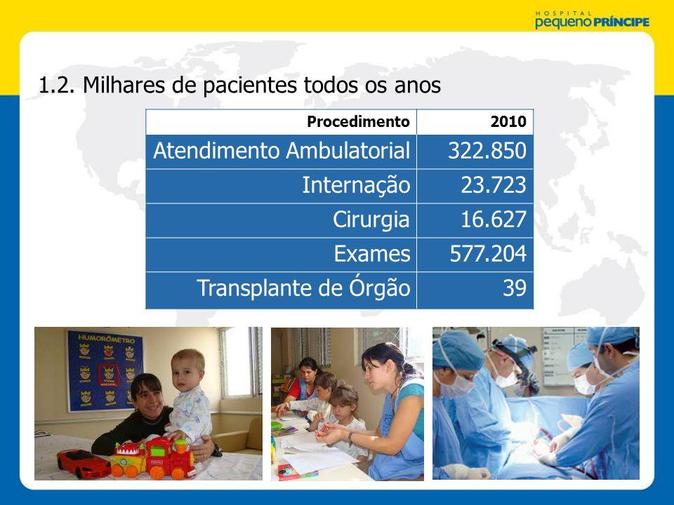1.2. Milhares de pacientes todos os anos Procedimento2010 Atendimento Ambulatorial322.850 Internação23.723 Cirurgia16.627 Exames577.204 Transplante de