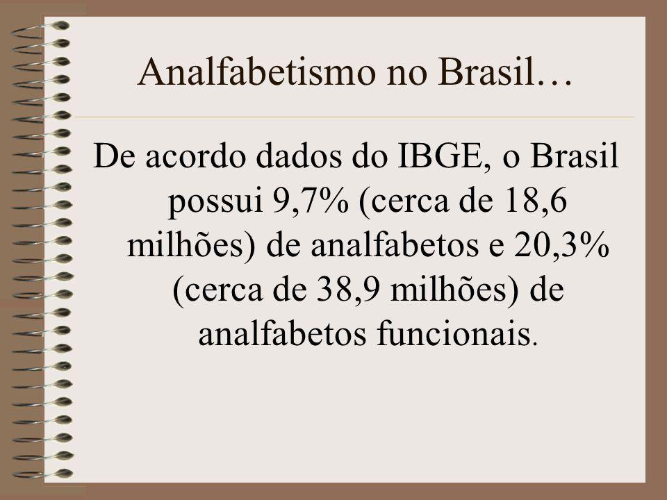 Analfabetismo no Brasil… De acordo dados do IBGE, o Brasil possui 9,7% (cerca de 18,6 milhões) de analfabetos e 20,3% (cerca de 38,9 milhões) de analf