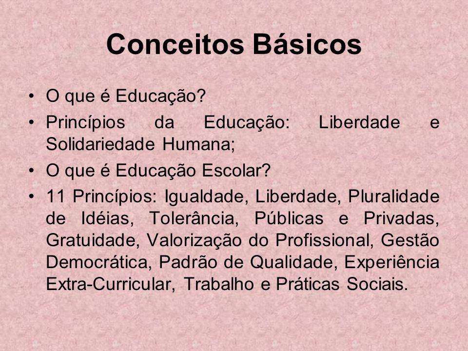 Conceitos Básicos O que é Educação? Princípios da Educação: Liberdade e Solidariedade Humana; O que é Educação Escolar? 11 Princípios: Igualdade, Libe