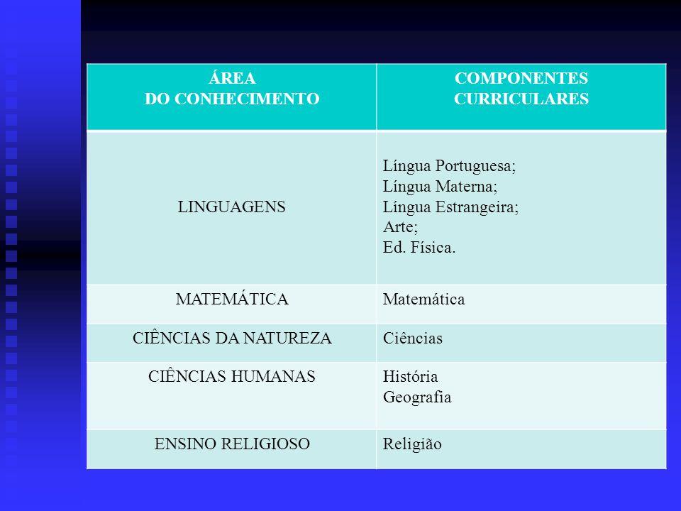 ÁREA DO CONHECIMENTO COMPONENTES CURRICULARES LINGUAGENS Língua Portuguesa; Língua Materna; Língua Estrangeira; Arte; Ed. Física. MATEMÁTICAMatemática
