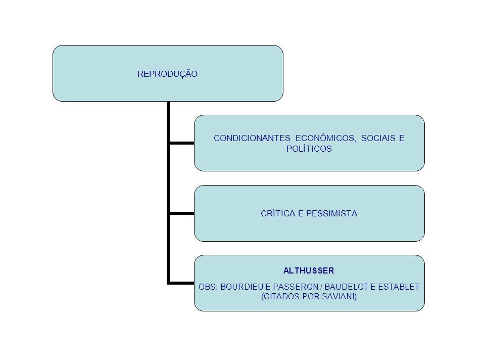 REPRODUÇÃO CONDICIONANTES ECONÔMICOS, SOCIAIS E POLÍTICOS CRÍTICA E PESSIMISTA ALTHUSSER OBS: BOURDIEU E PASSERON / BAUDELOT E ESTABLET (CITADOS POR S