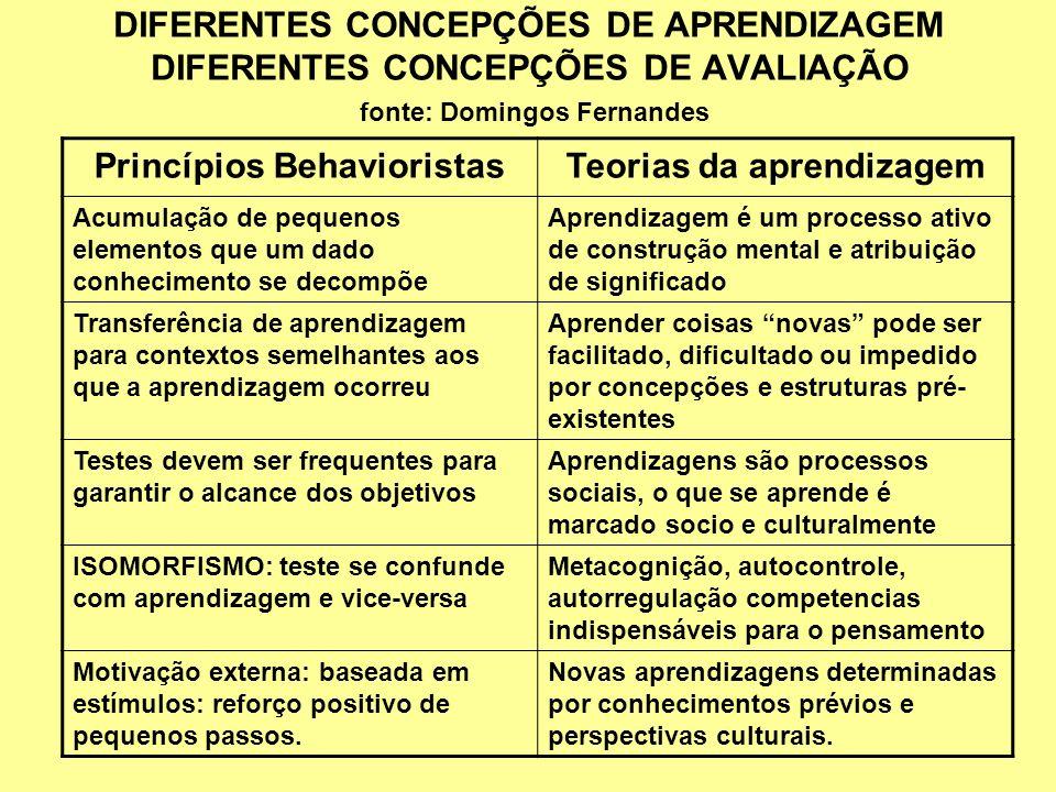 DIFERENTES CONCEPÇÕES DE APRENDIZAGEM DIFERENTES CONCEPÇÕES DE AVALIAÇÃO fonte: Domingos Fernandes Princípios BehavioristasTeorias da aprendizagem Acu