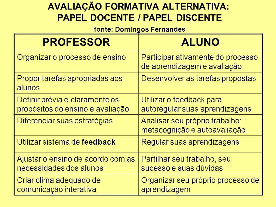 AVALIAÇÃO FORMATIVA ALTERNATIVA: PAPEL DOCENTE / PAPEL DISCENTE fonte: Domingos Fernandes PROFESSORALUNO Organizar o processo de ensinoParticipar ativ