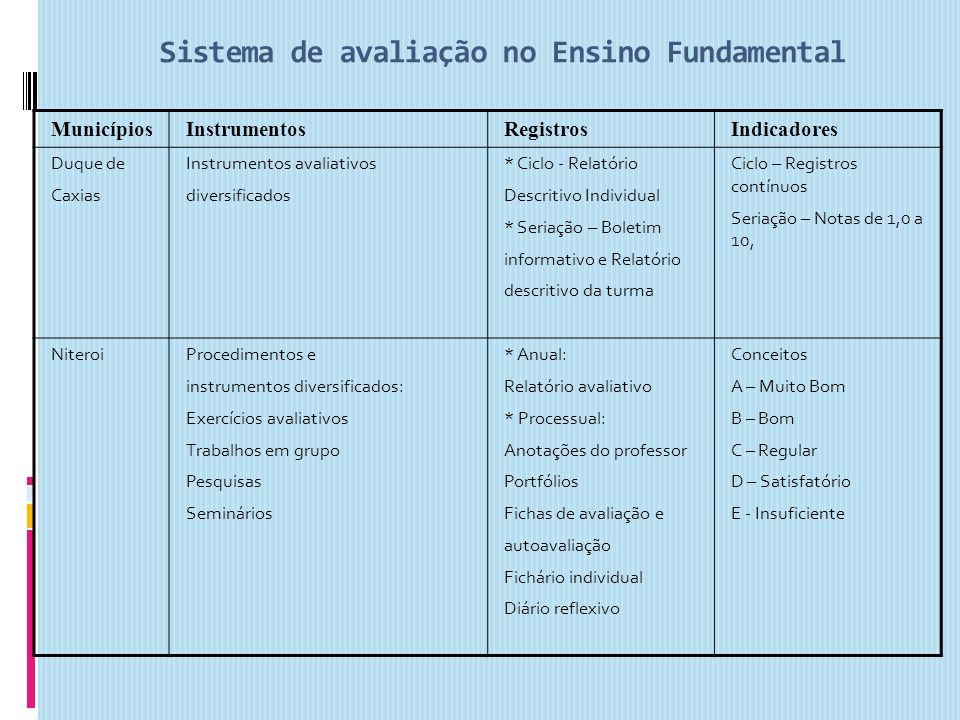 Sistema de avaliação no Ensino Fundamental MunicípiosInstrumentosRegistrosIndicadores Duque de Caxias Instrumentos avaliativos diversificados * Ciclo