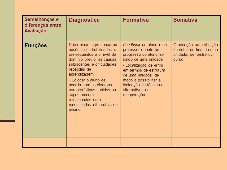 Semelhanças e diferenças entre Avaliação: DiagnósticaFormativaSomativa Funções Determinar: a presença ou ausência de habilidades e pré-requisitos e o