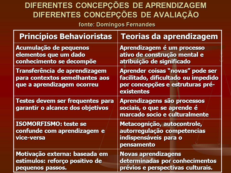 DIFERENTES CONCEPÇÕES DE APRENDIZAGEM DIFERENTES CONCEPÇÕES DE AVALIAÇÃO fonte: Domingos Fernandes Princípios Behavioristas Teorias da aprendizagem Ac