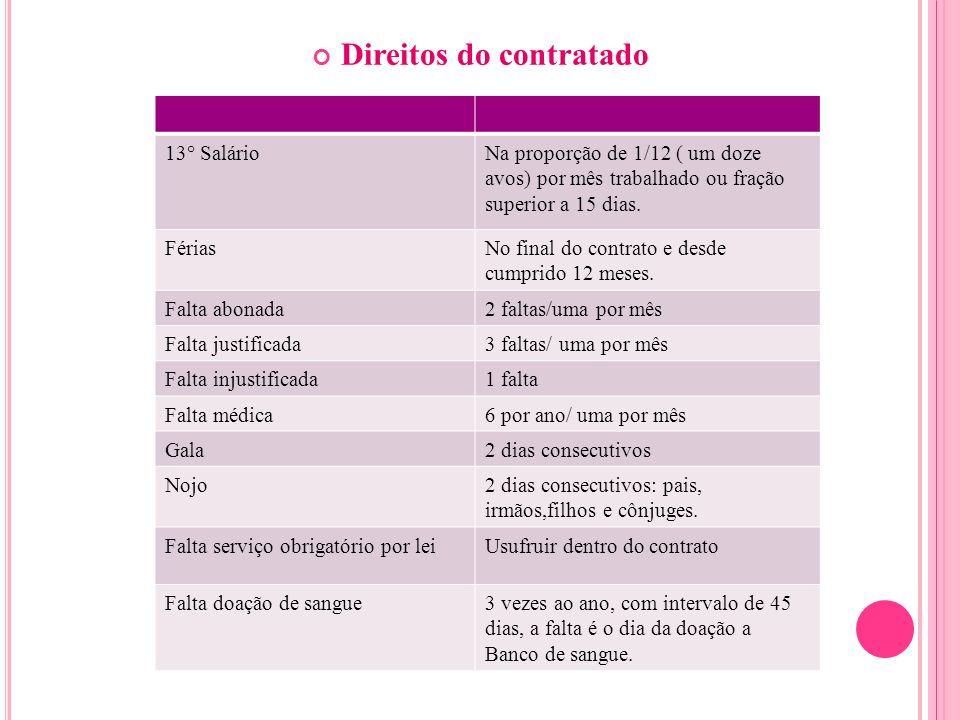 Direitos do contratado 13° SalárioNa proporção de 1/12 ( um doze avos) por mês trabalhado ou fração superior a 15 dias. FériasNo final do contrato e d