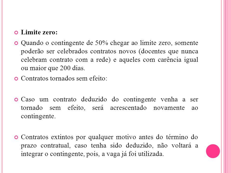 Limite zero: Quando o contingente de 50% chegar ao limite zero, somente poderão ser celebrados contratos novos (docentes que nunca celebram contrato c