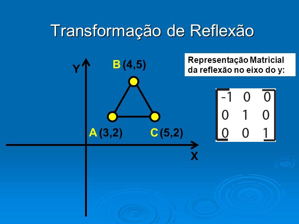 Transformação de Reflexão Y X (4,5) (3,2)(5,2) B A C Representação Matricial da reflexão no eixo do y: