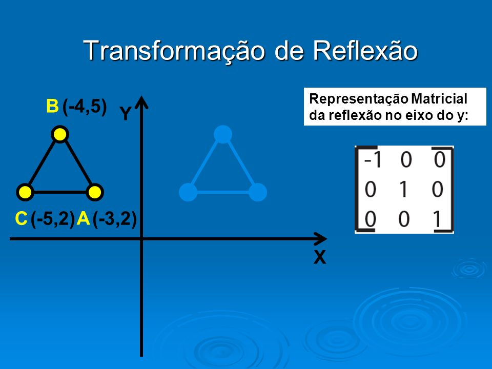 Transformação de Reflexão Y X (-4,5) (-3,2)(-5,2) B A C Representação Matricial da reflexão no eixo do y: