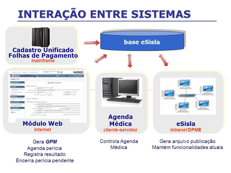 INTERAÇÃO ENTRE SISTEMAS Módulo Web internet Agenda Médica cliente-servidor eSisla intranet DPME base eSisla Gera GPM Agenda perícia Registra resultad
