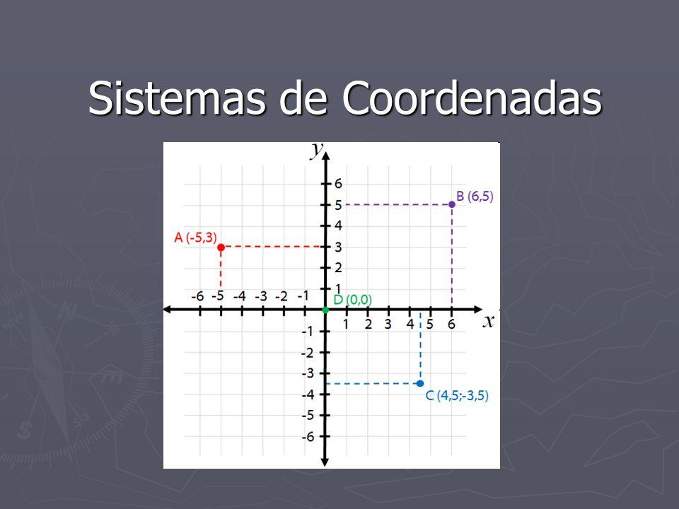 Sistema de Refêrencia do Universo (SRU) Sistema de Refêrencia do Objeto (SRO) Sistema de Refêrencia Normalizado (SRN) Sistema de Refêrencia de Dispositivo (SRD)