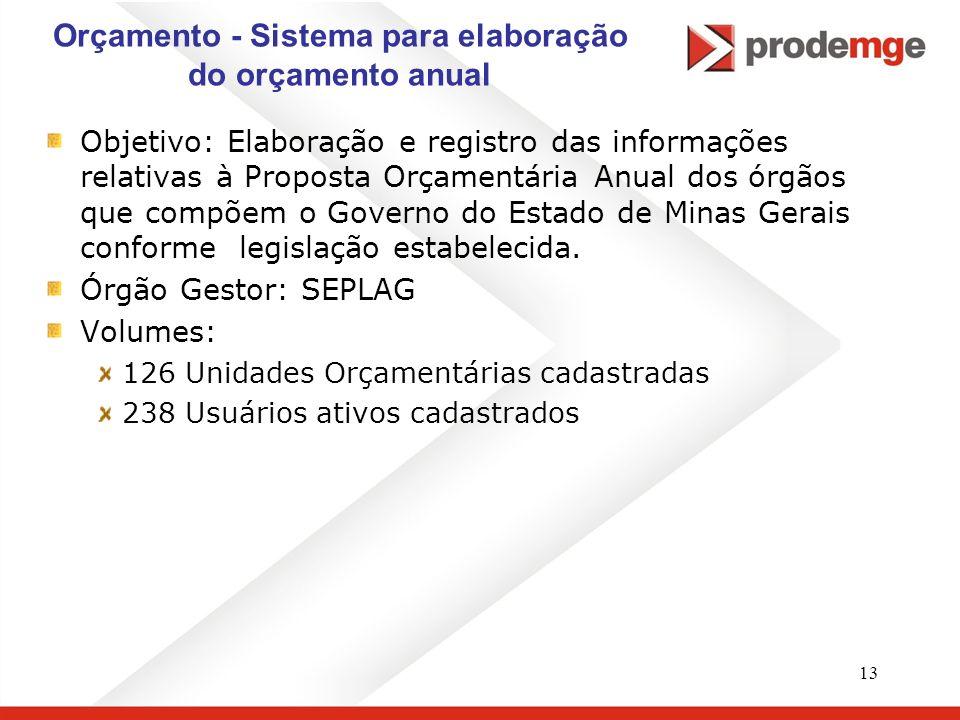 13 Orçamento - Sistema para elaboração do orçamento anual Objetivo: Elaboração e registro das informações relativas à Proposta Orçamentária Anual dos