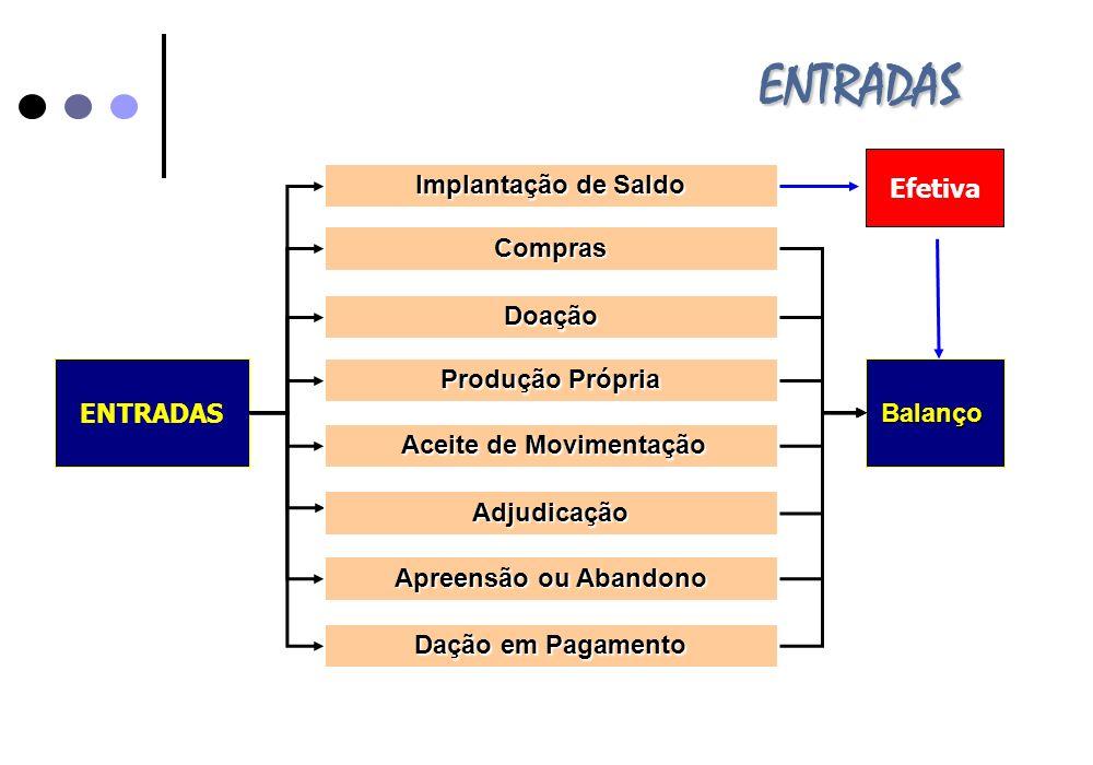 ENTRADAS Efetiva ENTRADAS Compras Doação Aceite de Movimentação Aceite de Movimentação Produção Própria Implantação de Saldo Apreensão ou Abandono Daç