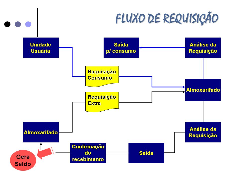 FLUXO DE REQUISIÇÃO Unidade Usuária Almoxarifado RequisiçãoExtra RequisiçãoConsumo Análise da Requisição Análise da Requisição Saída p/ consumo Saída