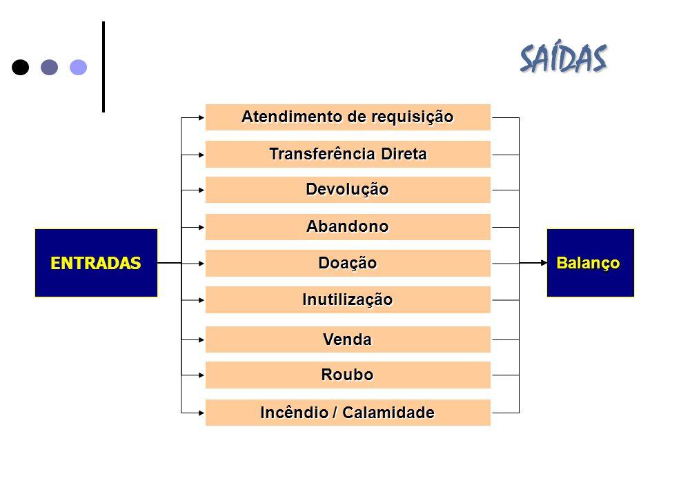 ENTRADAS SAÍDAS Transferência Direta Devolução Doação Abandono Atendimento de requisição Venda Roubo Balanço Inutilização Incêndio / Calamidade