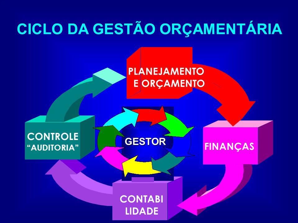 CICLO DA GESTÃO ORÇAMENTÁRIA CONTABI LIDADE CONTROLE AUDITORIA GESTOR GESTOR FINANÇAS PLANEJAMENTO E ORÇAMENTO