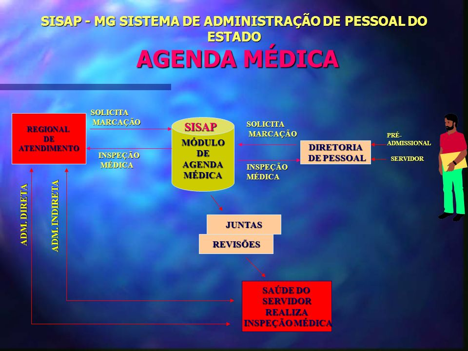SISAP - MG SISTEMA DE ADMINISTRAÇÃO DE PESSOAL DO ESTADO AGENDA MÉDICA REGIONALDEATENDIMENTO JUNTAS REVISÕES SAÚDE DO SERVIDORREALIZA INSPEÇÃO MÉDICA