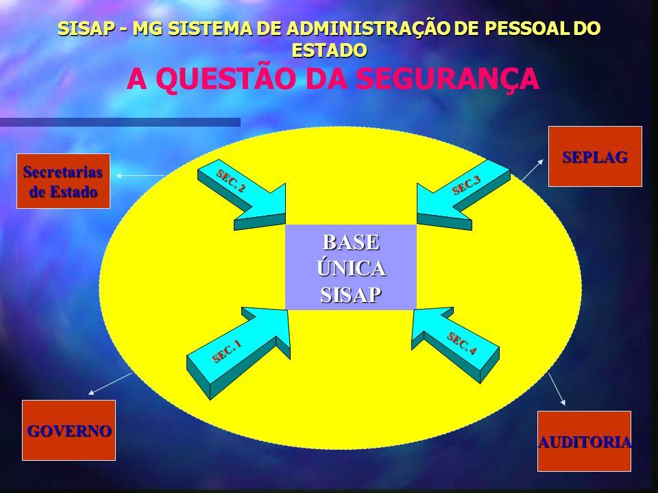 SISAP - MG SISTEMA DE ADMINISTRAÇÃO DE PESSOAL DO ESTADO SISAP - MG SISTEMA DE ADMINISTRAÇÃO DE PESSOAL DO ESTADO A QUESTÃO DA SEGURANÇA BASE ÚNICA SI