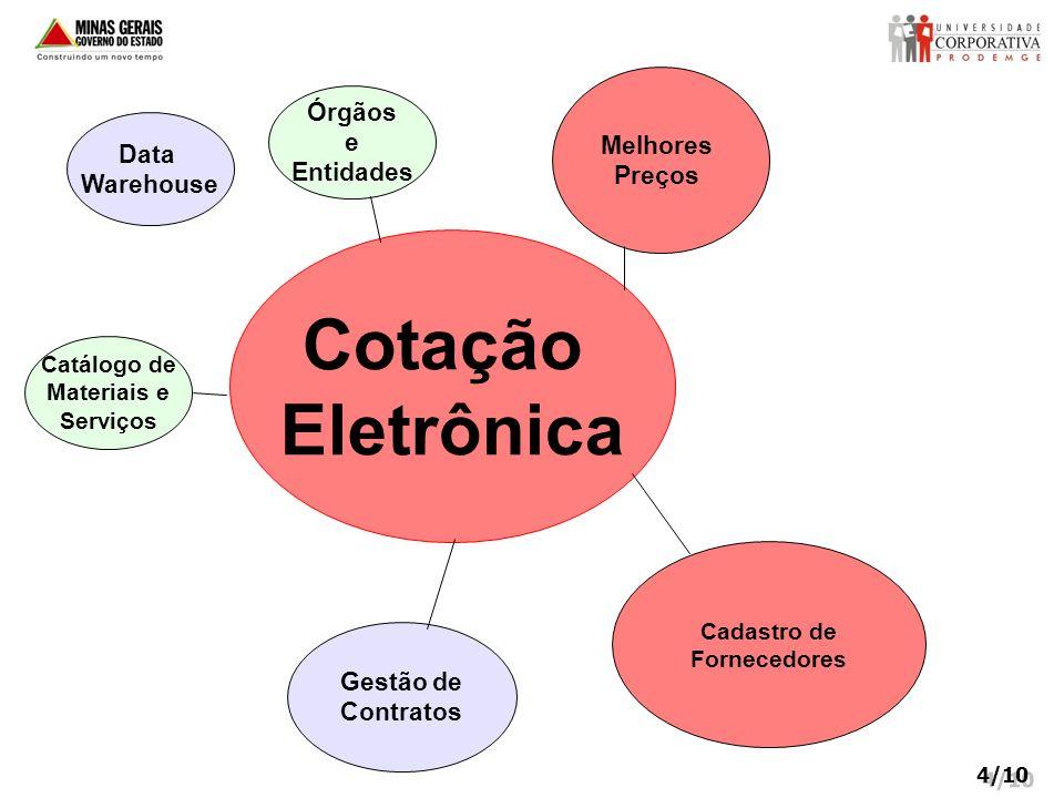 Cotação Eletrônica Órgãos e Entidades Melhores Preços Catálogo de Materiais e Serviços Cadastro de Fornecedores Gestão de Contratos 4/10 Data Warehous