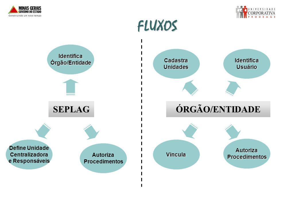 FLUXOS SEPLAGÓRGÃO/ENTIDADE IdentificaÓrgão/Entidade Define Unidade Centralizadora e Responsáveis Autoriza Procedimentos IdentificaUsuárioCadastraUnid