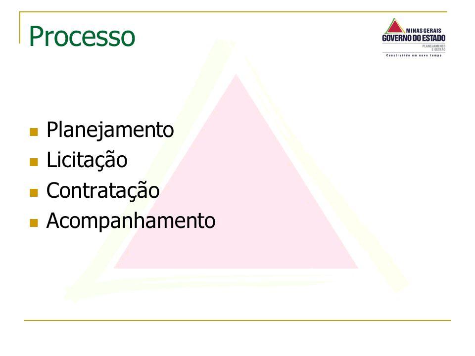 Planejamento Licitação Contratação Acompanhamento Processo