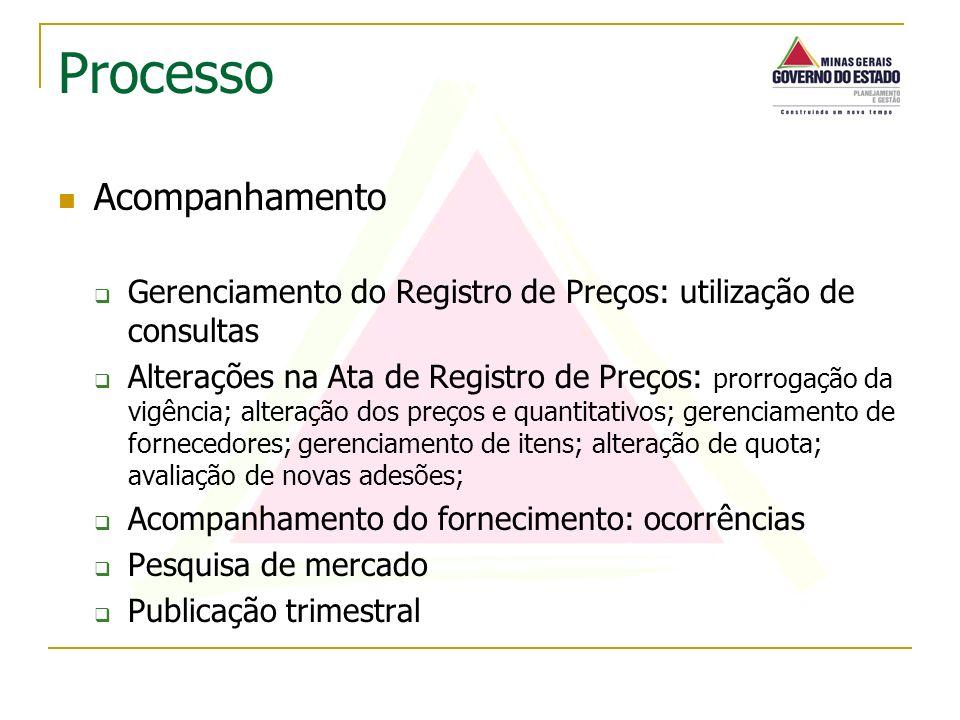 Acompanhamento Gerenciamento do Registro de Preços: utilização de consultas Alterações na Ata de Registro de Preços: prorrogação da vigência; alteraçã