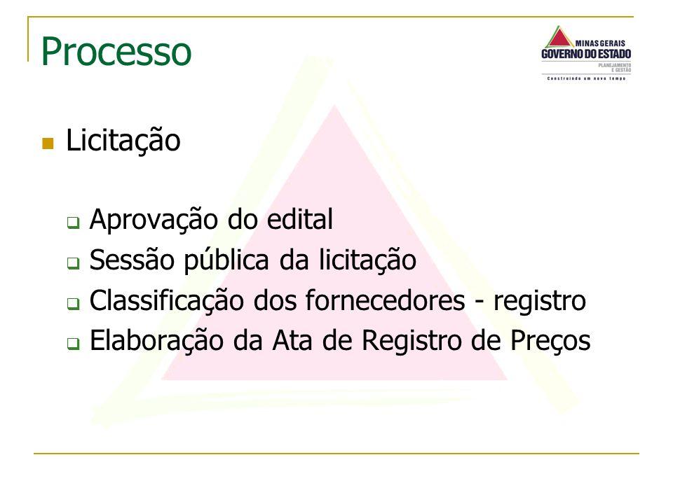 Licitação Aprovação do edital Sessão pública da licitação Classificação dos fornecedores - registro Elaboração da Ata de Registro de Preços Processo