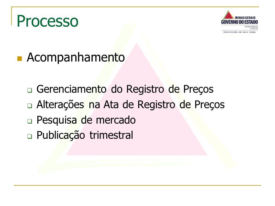 Acompanhamento Gerenciamento do Registro de Preços Alterações na Ata de Registro de Preços Pesquisa de mercado Publicação trimestral Processo