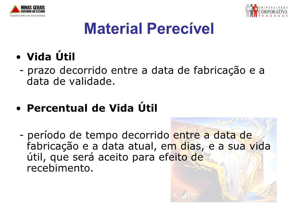 Material Perecível Vida Útil - prazo decorrido entre a data de fabricação e a data de validade. Percentual de Vida Útil - período de tempo decorrido e