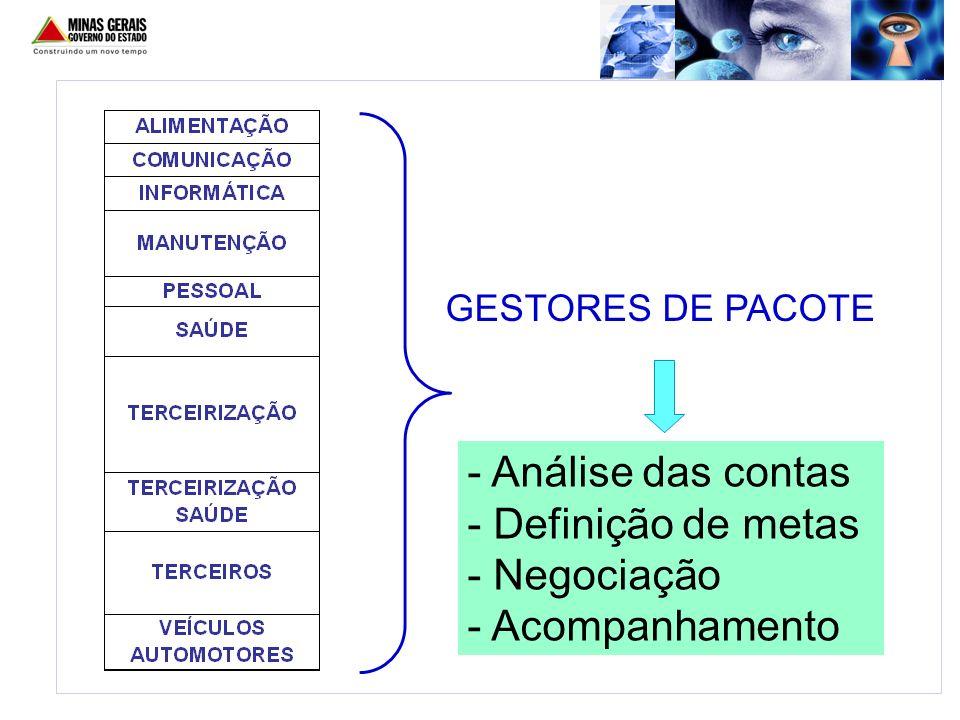GESTORES DE PACOTE - Análise das contas - Definição de metas - Negociação - Acompanhamento