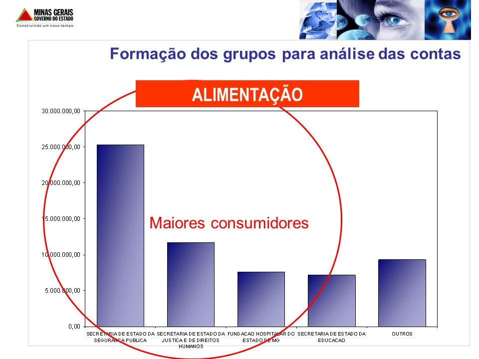 Formação dos grupos para análise das contas Maiores consumidores ALIMENTAÇÃO