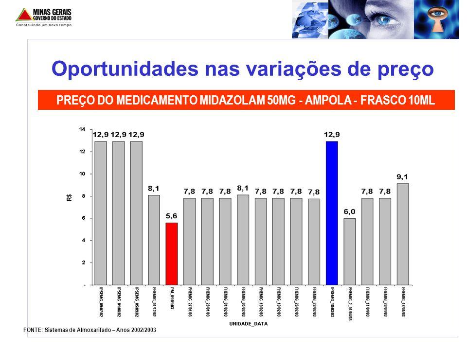 PREÇO DO MEDICAMENTO MIDAZOLAM 50MG - AMPOLA - FRASCO 10ML FONTE: Sistemas de Almoxarifado – Anos 2002/2003 Oportunidades nas variações de preço