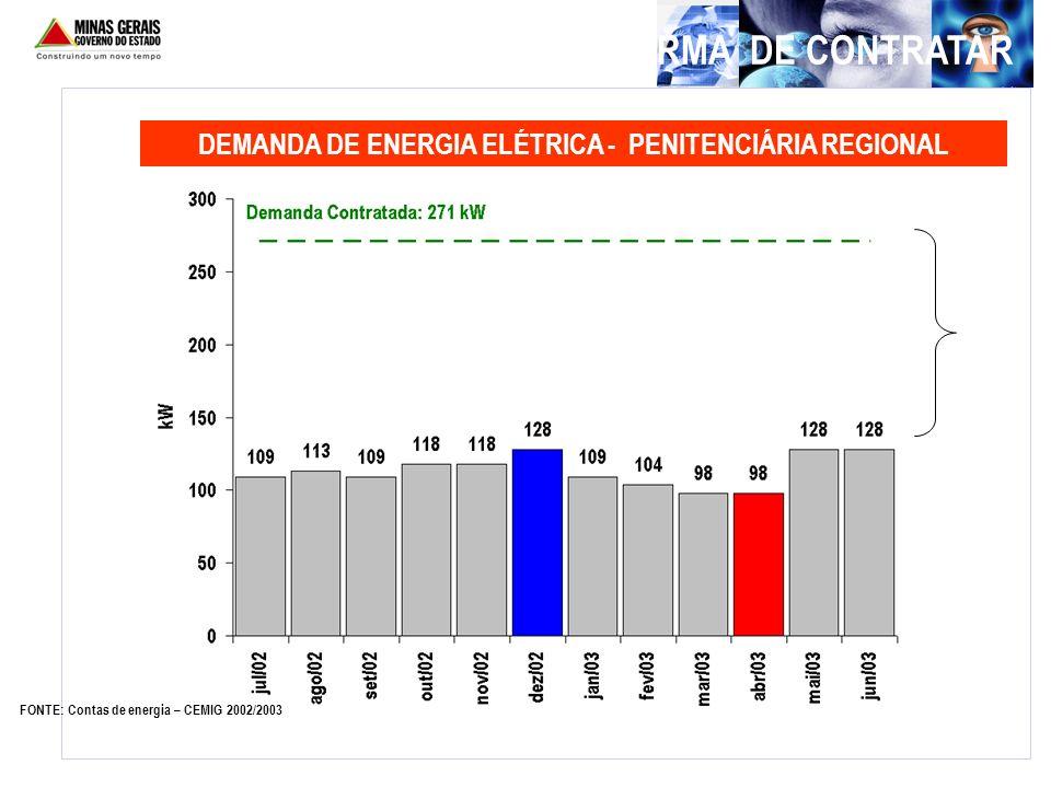 OPORTUNIDADES NA FORMA DE CONTRATAR DEMANDA DE ENERGIA ELÉTRICA - PENITENCIÁRIA REGIONAL FONTE: Contas de energia – CEMIG 2002/2003