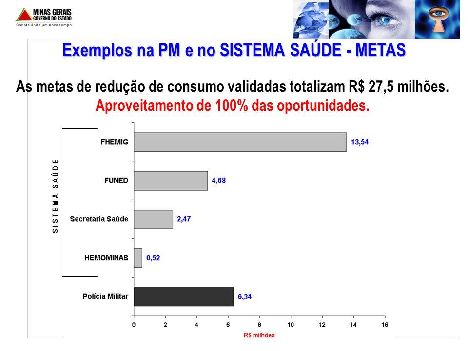 Exemplos na PM e no SISTEMA SAÚDE - METAS As metas de redução de consumo validadas totalizam R$ 27,5 milhões. Aproveitamento de 100% das oportunidades
