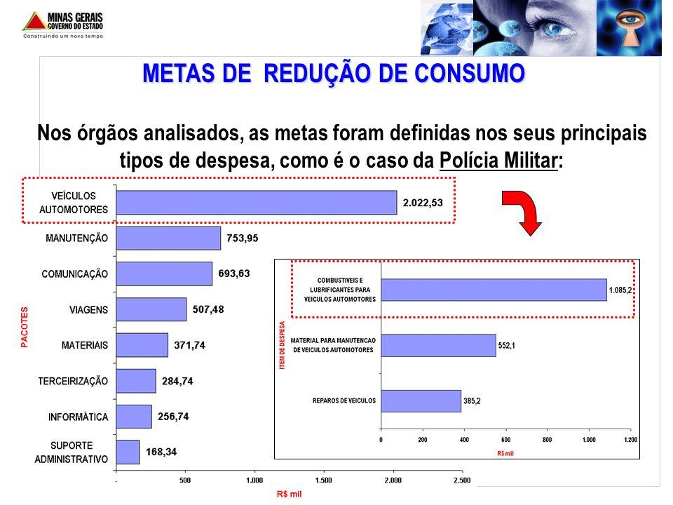 METAS DE REDUÇÃO DE CONSUMO Nos órgãos analisados, as metas foram definidas nos seus principais tipos de despesa, como é o caso da Polícia Militar: