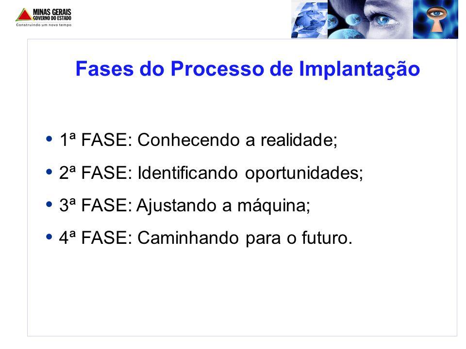Fases do Processo de Implantação 1ª FASE: Conhecendo a realidade; 2ª FASE: Identificando oportunidades; 3ª FASE: Ajustando a máquina; 4ª FASE: Caminha