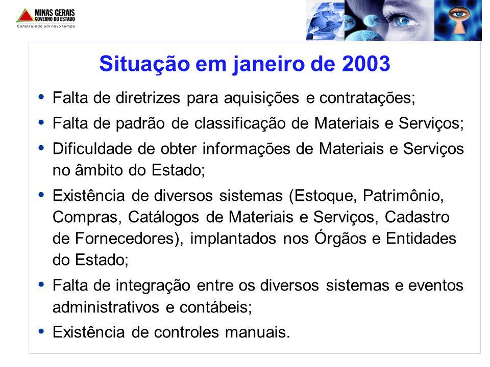 Situação em janeiro de 2003 Falta de diretrizes para aquisições e contratações; Falta de padrão de classificação de Materiais e Serviços; Dificuldade