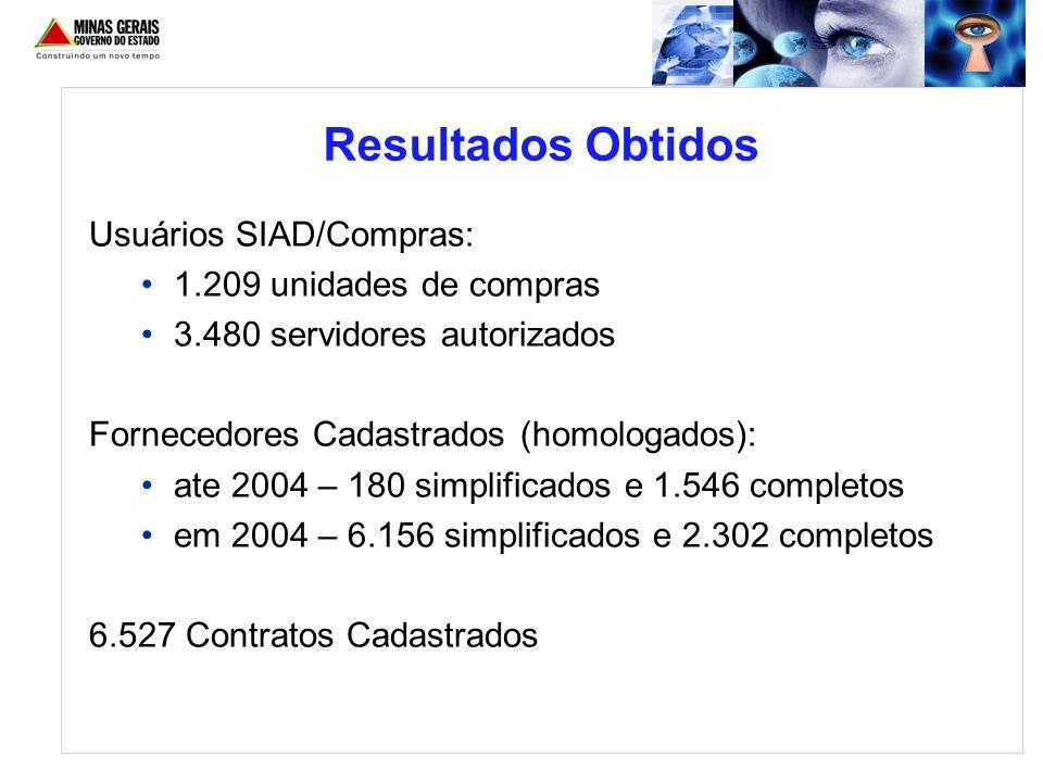 Usuários SIAD/Compras: 1.209 unidades de compras 3.480 servidores autorizados Fornecedores Cadastrados (homologados): ate 2004 – 180 simplificados e 1