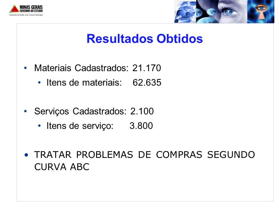 Materiais Cadastrados: 21.170 Itens de materiais: 62.635 Serviços Cadastrados: 2.100 Itens de serviço: 3.800 TRATAR PROBLEMAS DE COMPRAS SEGUNDO CURVA