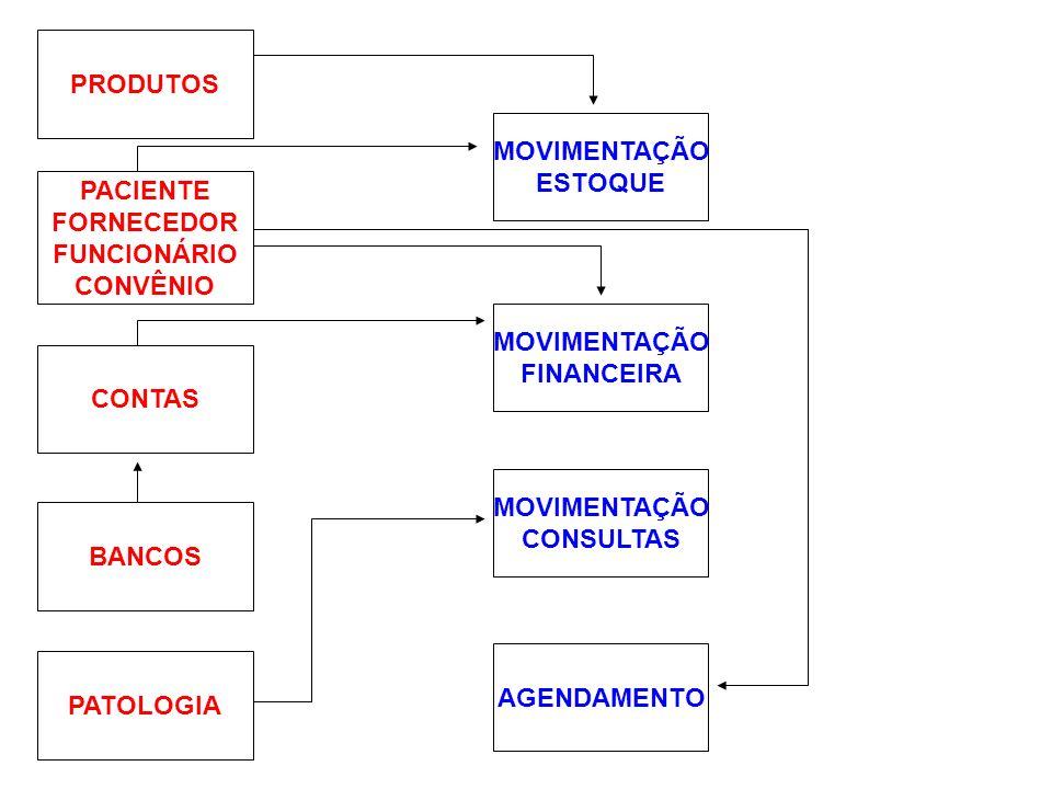 PRODUTOS PACIENTE FORNECEDOR FUNCIONÁRIO CONVÊNIO CONTAS BANCOS PATOLOGIA MOVIMENTAÇÃO ESTOQUE MOVIMENTAÇÃO FINANCEIRA MOVIMENTAÇÃO CONSULTAS AGENDAME