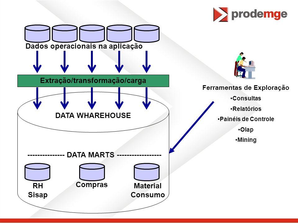 Dados operacionais na aplicação Extração/transformação/carga RH Sisap Compras Material Consumo DATA WHAREHOUSE --------------- DATA MARTS ------------