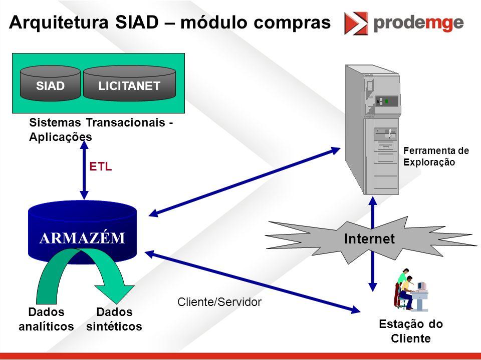 ARMAZÉM Estação do Cliente Dados analíticos Dados sintéticos Ferramenta de Exploração Internet Arquitetura SIAD – módulo compras LICITANETSIAD Sistema
